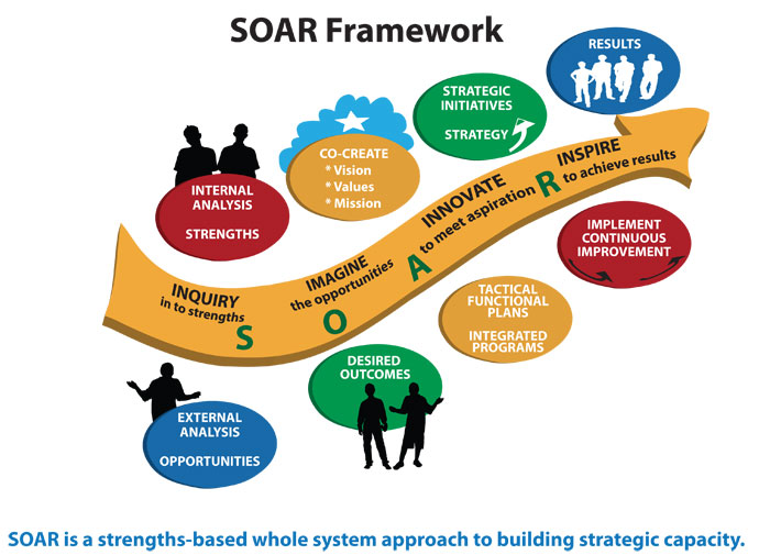 Strength based approach towards client care