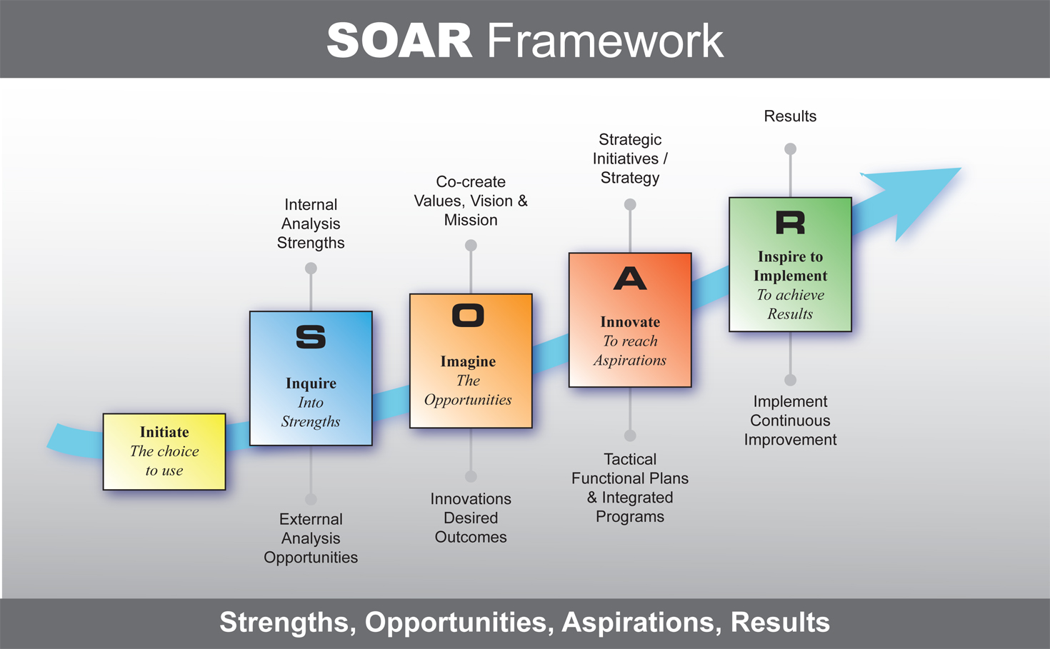 a framework for considering opportunities and threats A swot analysis, alternatively called swot matrix, is a method utilized for structure planning that highlights and evaluates strengths, weaknesses, opportunities and threats typically a swot analysis is used for projects or in business ventures however, it can be used and added to products, places, industries and people.